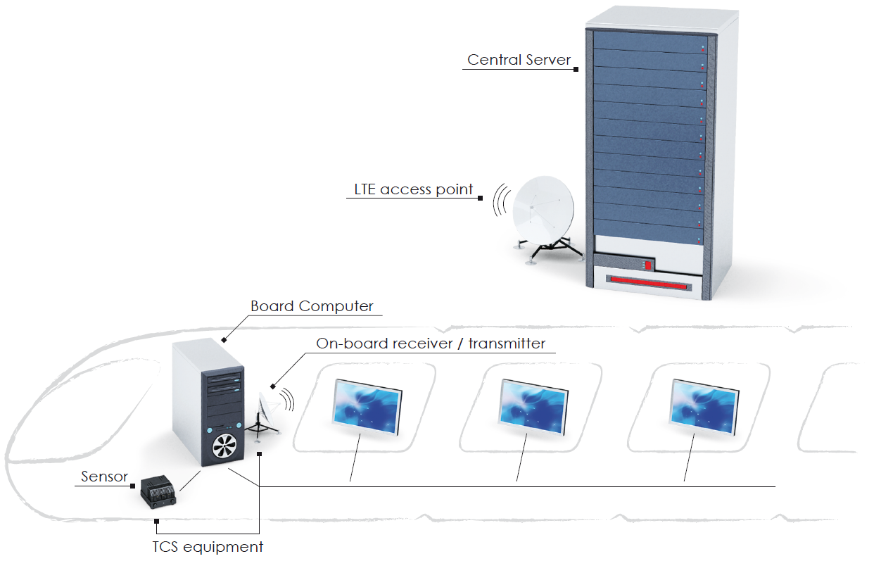 On-board Visual Information System (OVIS)